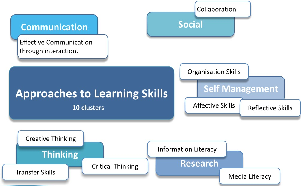 The Skills Clusters Prepared For A Functional Resume Should Include