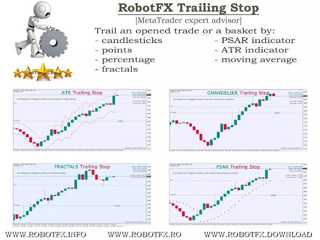 Advanced Trailing Stop Expert Advisor Metatrader