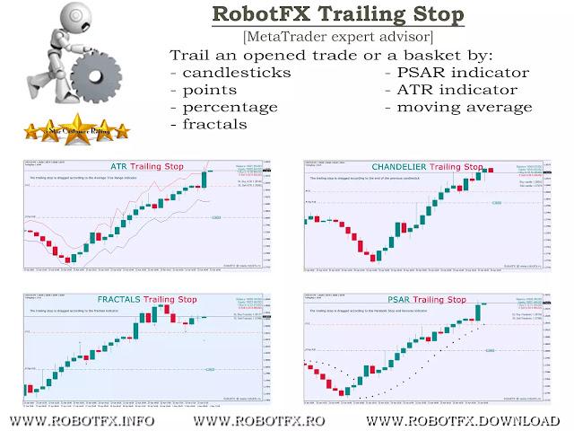 Trailing Stop Expert Advisor Metatrader