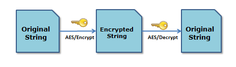 Thoughts of a Techie: Encryption and Decryption using AES Algorithm