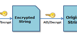 Thoughts of a Techie: Encryption and Decryption using AES