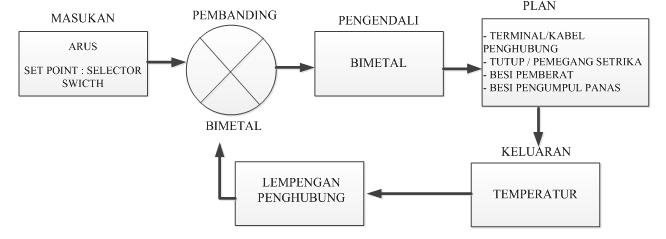Enginering  Sistem Kendali Loop Tertutup