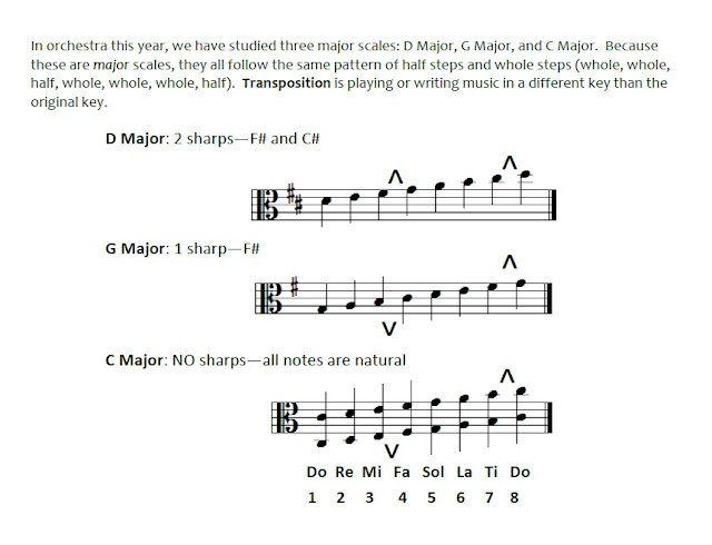 Transposition worksheet with major scales for elementary orchestra