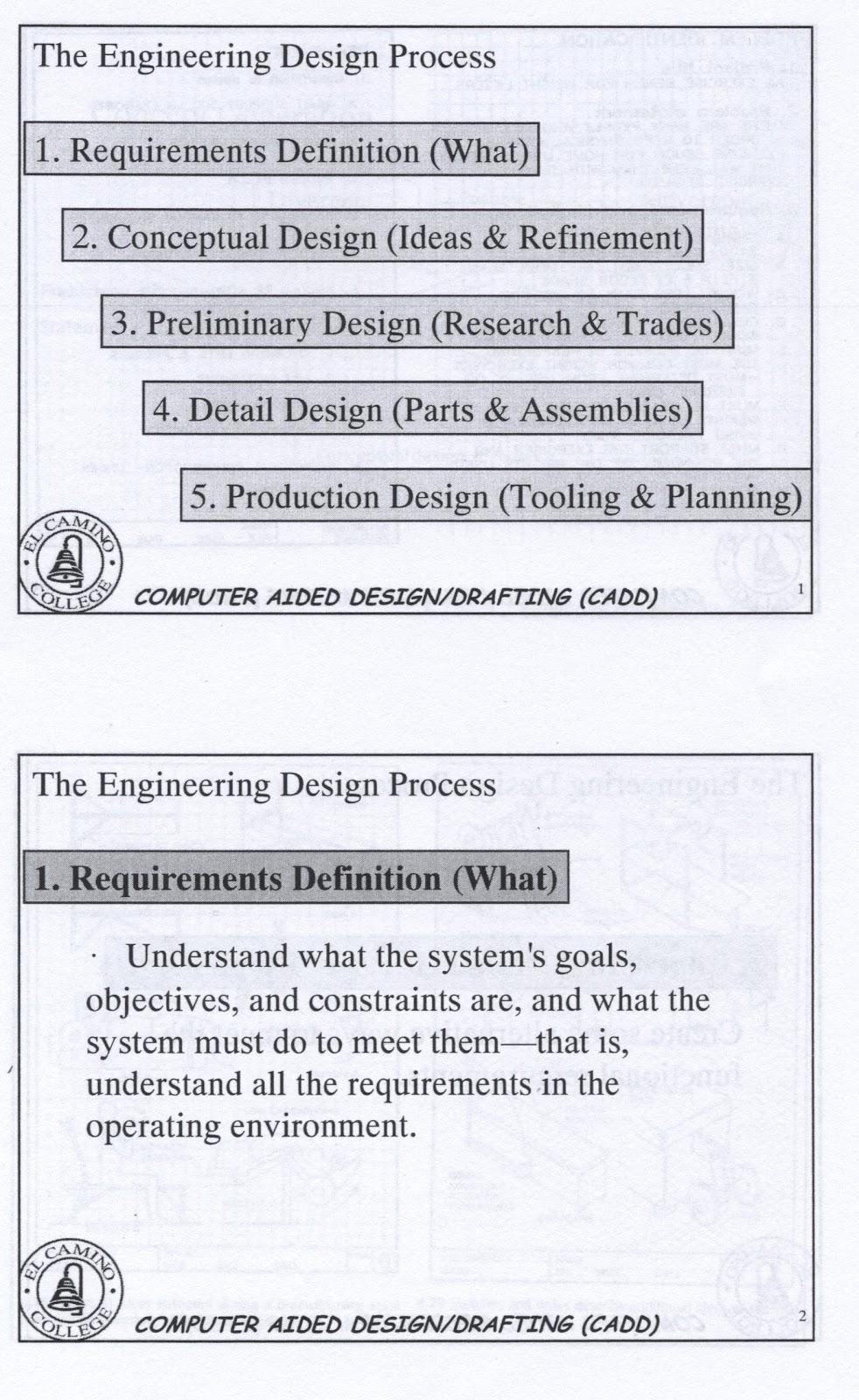My Math Spot The Engineering Design Process Part 1