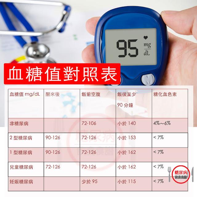飯前空腹vs飯後2小時血糖值到底多少才是正常?!(附血糖值對照表)