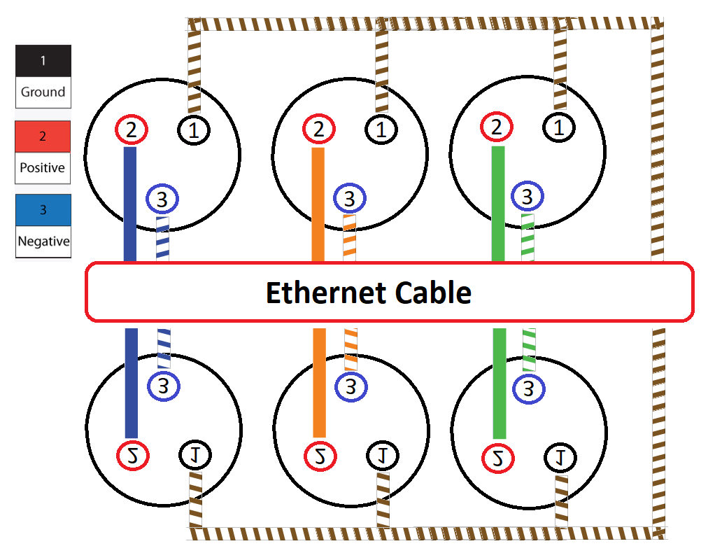 by repeating this connection on the other end of the ethernet cable this completes the connections and now 3 xlr audio channels are available [ 1022 x 790 Pixel ]