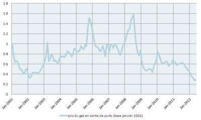 Energie et développement - Effet des gaz non-conventionnels sur les cours du gaz en sortie de puits aux Etats-Unis