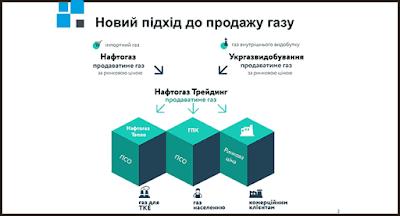 Нафтогаз увеличивает поставки газа Нафтогаз-трейдингу