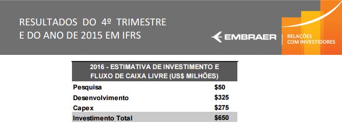 Embraer divulga resultados do 4º Trimestre de 2015 e estimativas para 2016