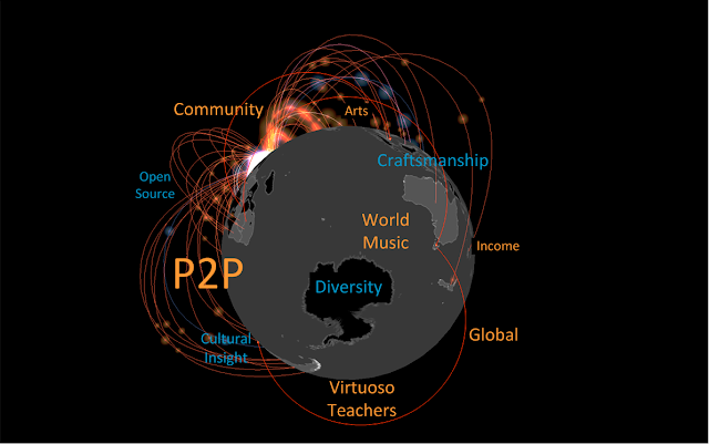 P2P Person Learning Teaching Online Browser Global Worldwide Toolset Community Virtuoso. #VisualFutureOfMusic #WorldMusicInstrumentsAndTheory
