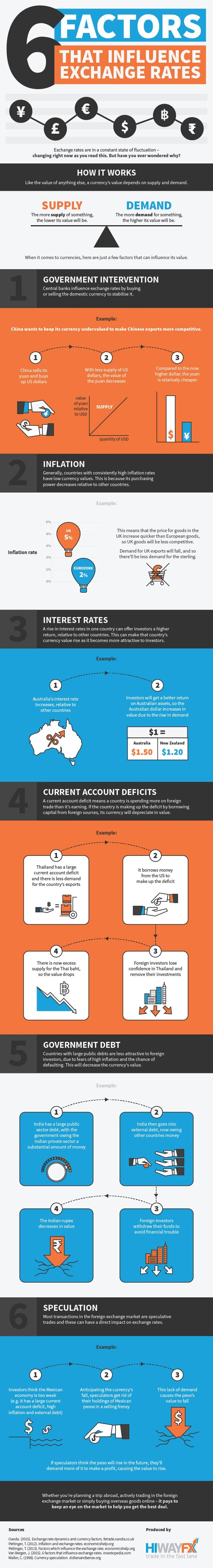 6 Factors That Influence Exchange Rates #Infographic
