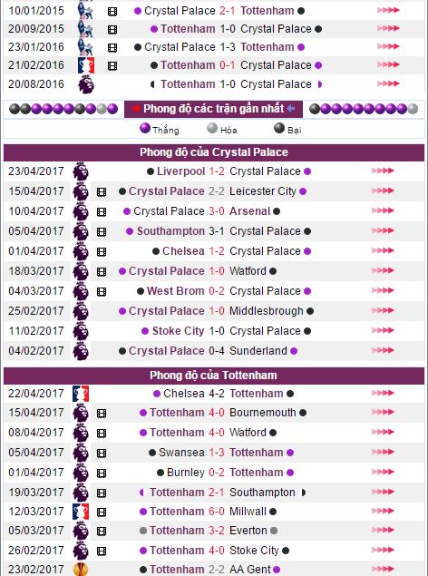 Nhận định bóng đá Crystal Palace vs Tottenham