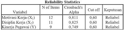 Contoh Hasil Uji Reliabilitas Menggunakan SPSS