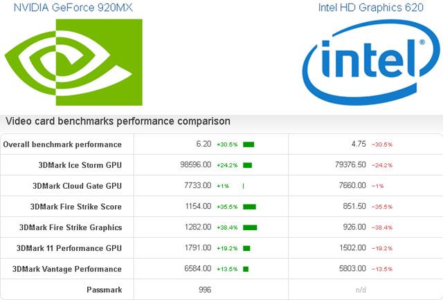 Intel HD 620 Vs 920MX  benchmark