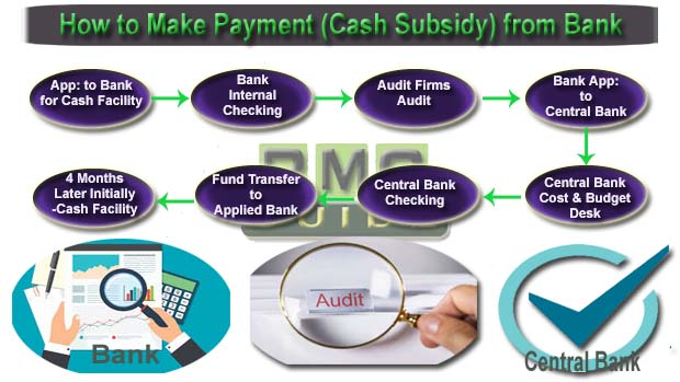How to Get Cash Incentive Payment from Bank?