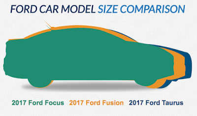 Ford Car Comparison from Velde Ford
