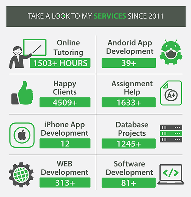 My last 5 year work by Lovelycoding.org in software development