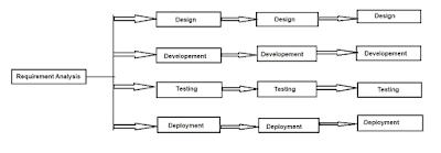 ISTQB - Iterative Model