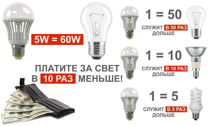 Лампы светодиодные инструкция