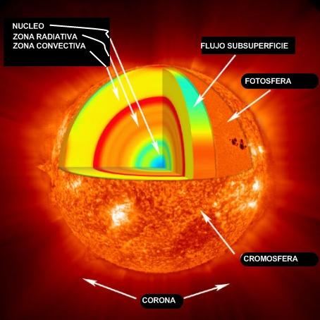 Astroras Estructura Interna Del Sol