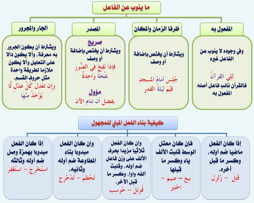 بالصور قواعد اللغة العربية للمبتدئين , تعليم قواعد اللغة العربية , شرح مختصر في قواعد اللغة العربية 79.jpg
