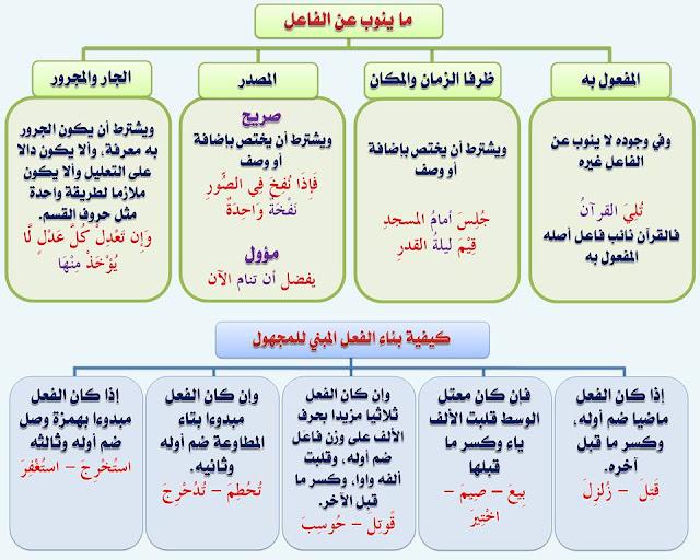 """انفراد.... كل قواعد اللغة العربية لطلاب """"ابتدائي - اعدادي - ثانوي"""" في صورة لوحات مبسطة مع الشرح والتدريبات 79"""