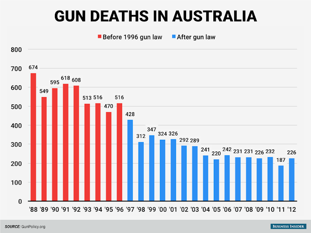 Australia hasn't had a mass shooting since 1996