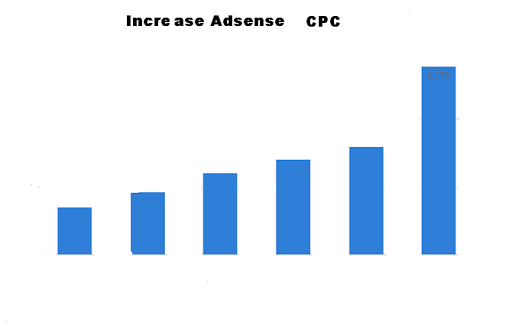 adsense-cpc-for-blog