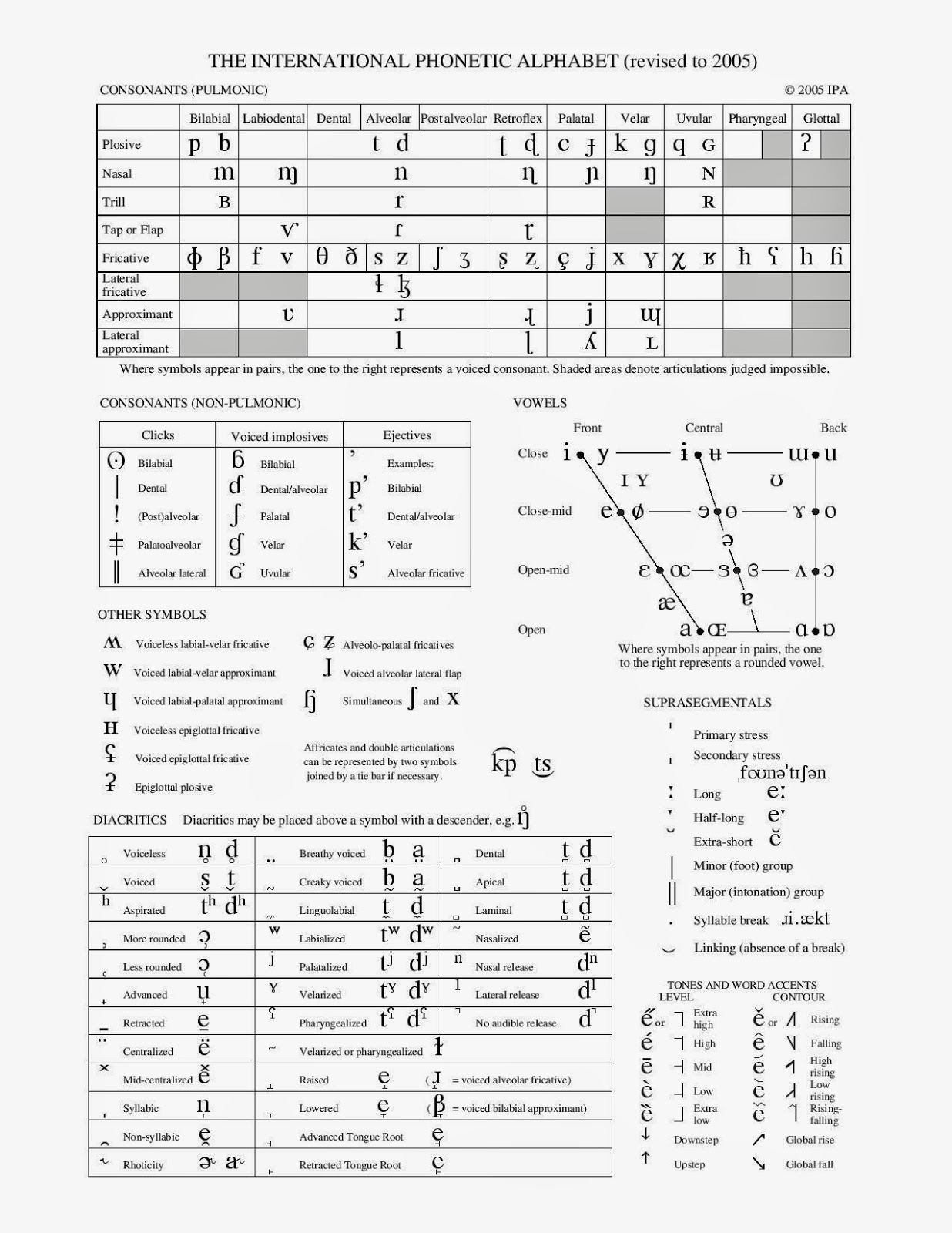It aims to reproduce all existing sounds in language. Any Language At All An Online Encyclopedia Of Writing Systems And Languages The Ipa International Phonetic Alphabet