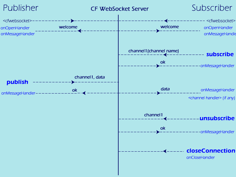 HTML5 WebSockets in ColdFusion 10: Full Workflow Diagram