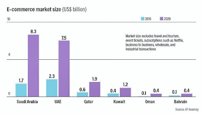Ecommerce growth in Dubai