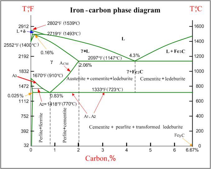 Ki buyut january 2017 besi karbon memiliki fasa kabrida yang biasa disebut dengan semenit dan juga grafit dimana sifat grafit lebih stabil dibanding dengan semenit ccuart Choice Image