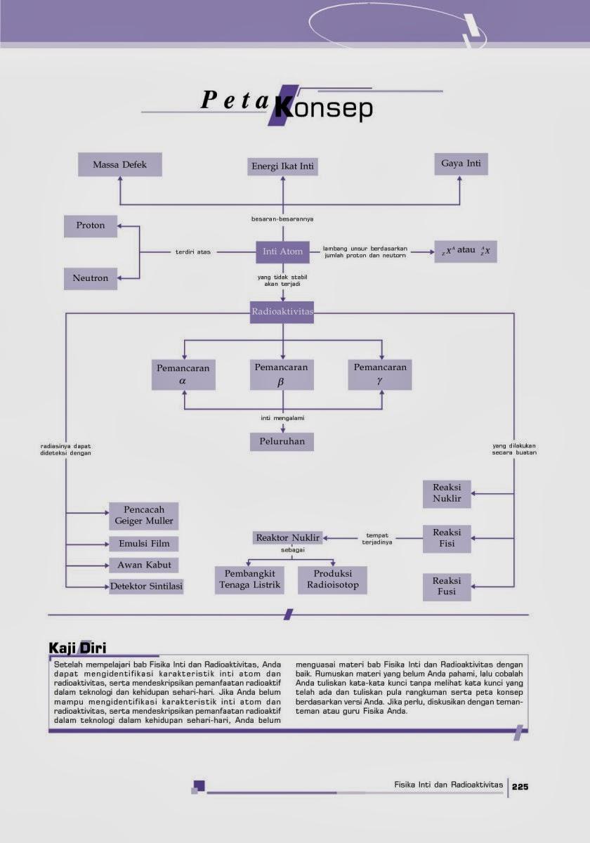 Fisika Siswa: Peta Konsep Inti Atom dan Radioaktif