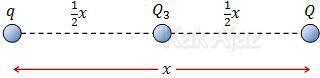 Dua muatan identik q dan Q terpisah sejauh x. Muatan identik ke-3 diletakkan di antara kedua muatan