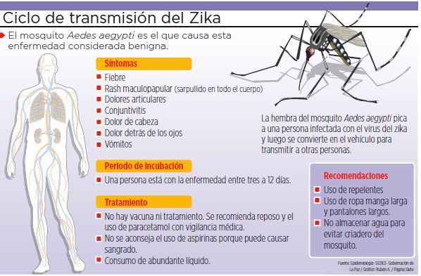 Consejos de salud contra el zika