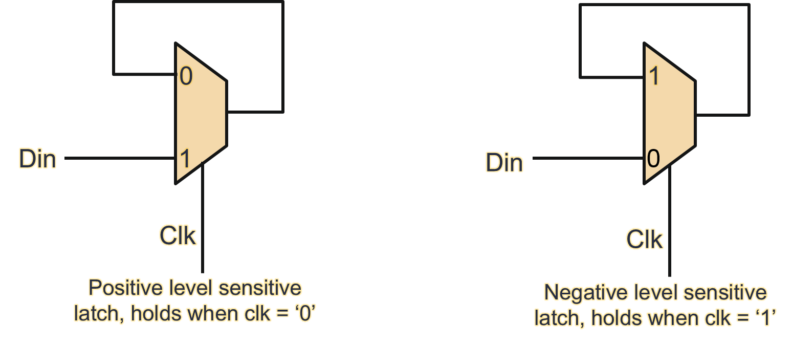 medium resolution of logic diagram of 4 to 1 multiplexer