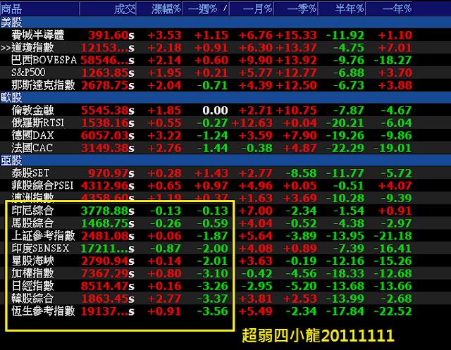 黃大塚投資日記: 20111111-13臭歐債,壞死了。空軍錐形陣對上多方箕形陣