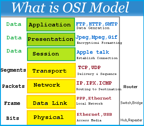 OSI LAYER IN NETWORKING PDF DOWNLOAD
