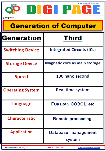 Digi Page - Generations Of Computer