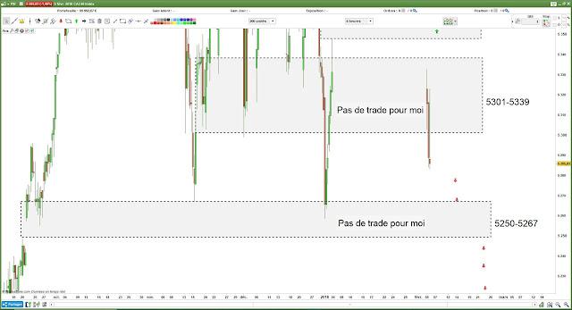 plan de trade pour Mardi [06/02/18] #cac40 $cac