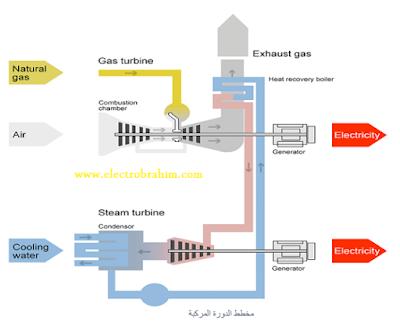 شرح محطات ذات الدورة المركبة Cycle Combined لتوليد الكهرباء