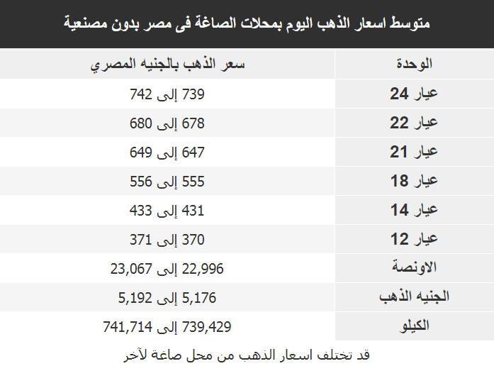 اسعار الذهب اليوم فى مصر Gold الثلاثاء 5 فبراير 2019