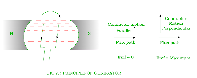principle of dc generator