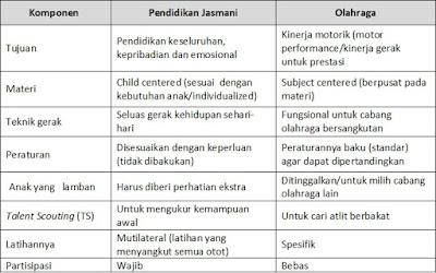 Proporsi Olahraga dan Pendidikan Jasmani