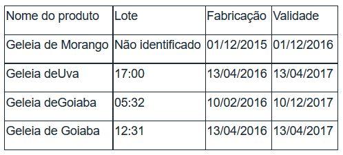 Da Anvisa: quatro lotes de geleias proibidas pela agência