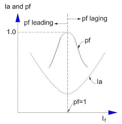 Generator V Curve
