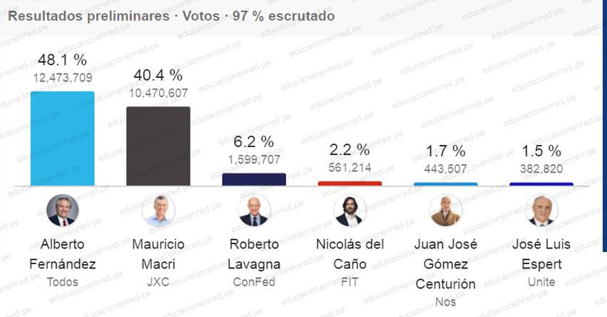¿QUIÉN GANÓ LAS ELECCIONES ARGENTINA 2019? Alberto Fernández gana en primera vuelta con más del 47% de los votos - EN VIVO - www.electoral.gob.ar