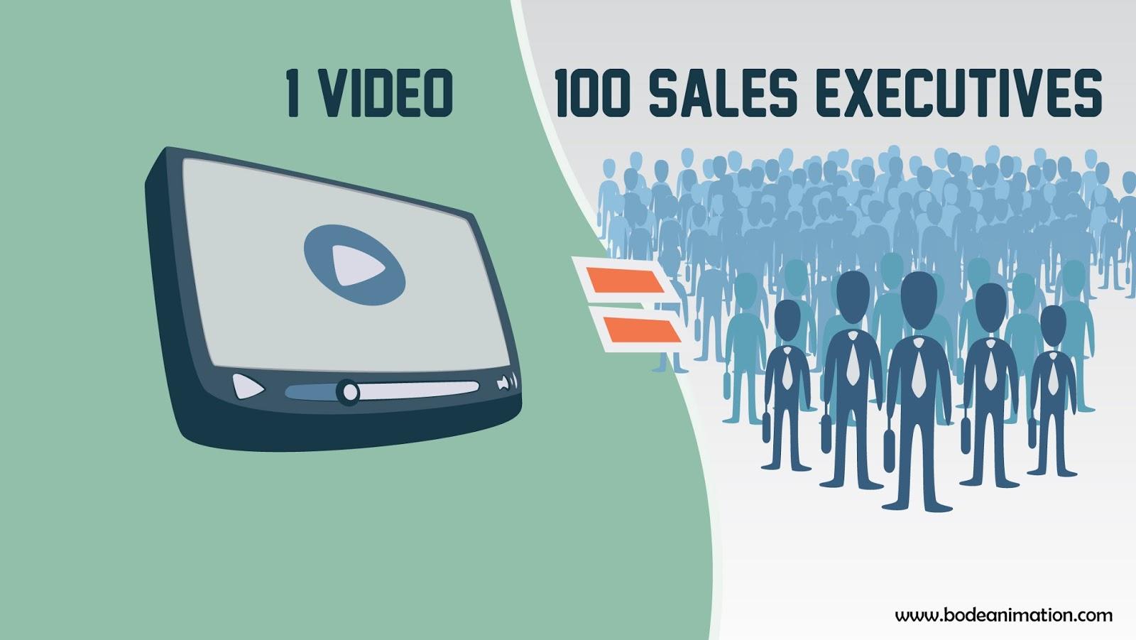 Explainer Video Pricing