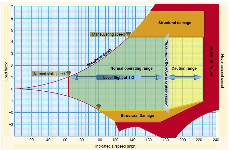 Aero Enterprises: Maneuvering Speed  Va