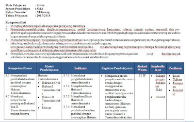 Perangkat Administrasi Guru Fisika Kelas XI dan XII K13 Lengkap Update